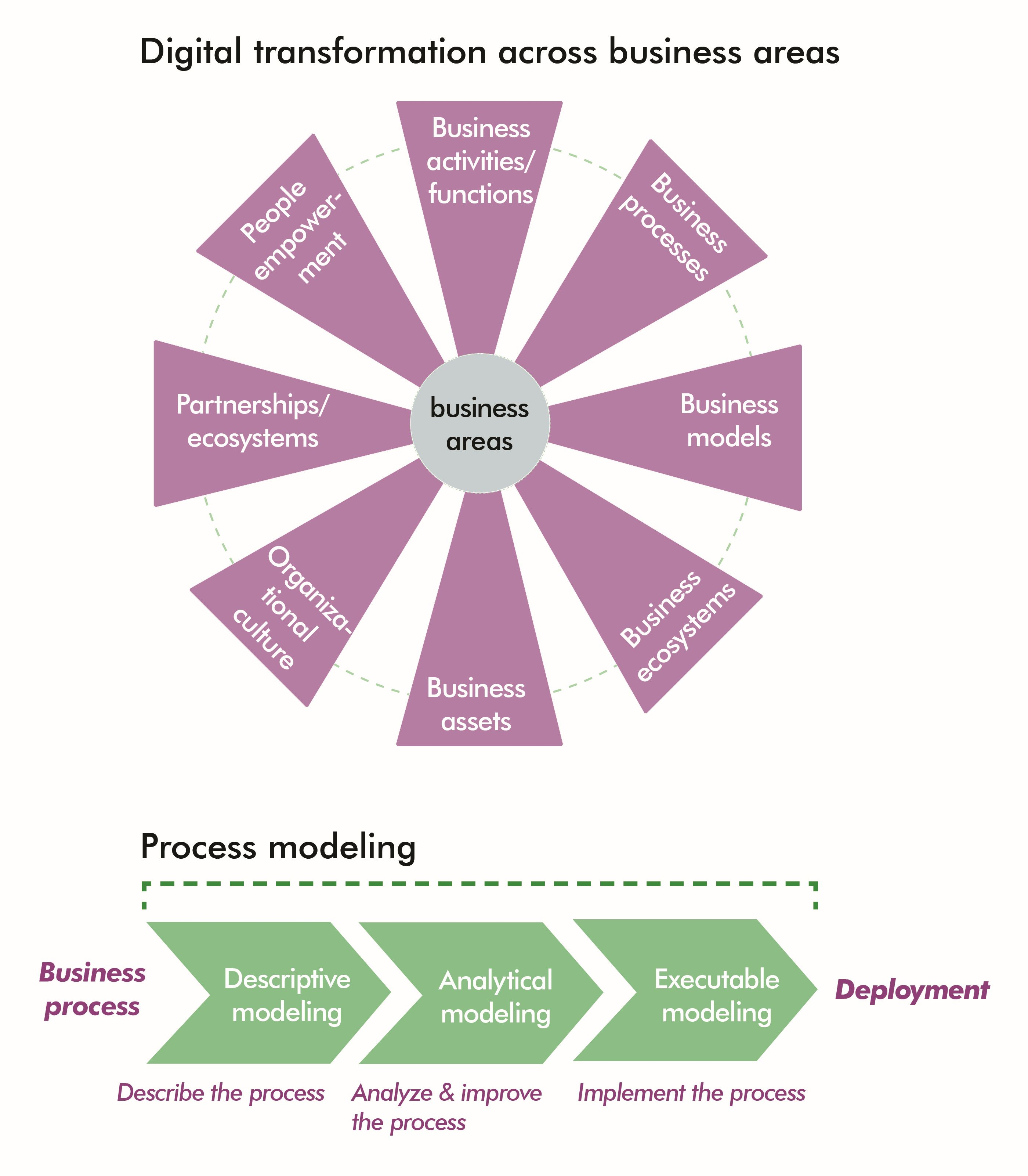 Key steps to achieving data-driven decision making